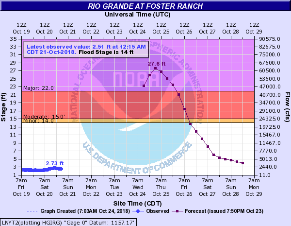 Non-Reporting Gauges on the Rio Grande